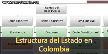 Estructura Estado Colombiano Organizacion Del Estado En